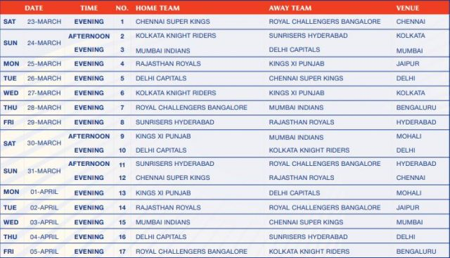 IPL 2019 Schedule for first 2 weeks