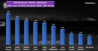 india vs nz 2019 batting performance analysis