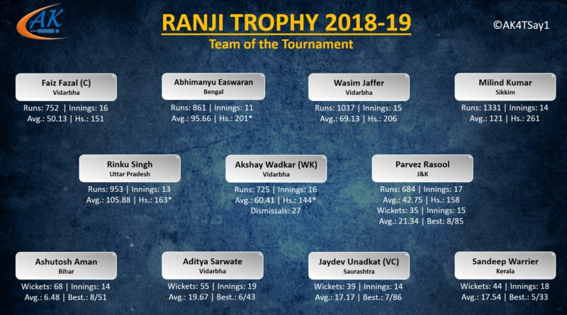 Ranji Trophy 2018-19 Team of the Tournament