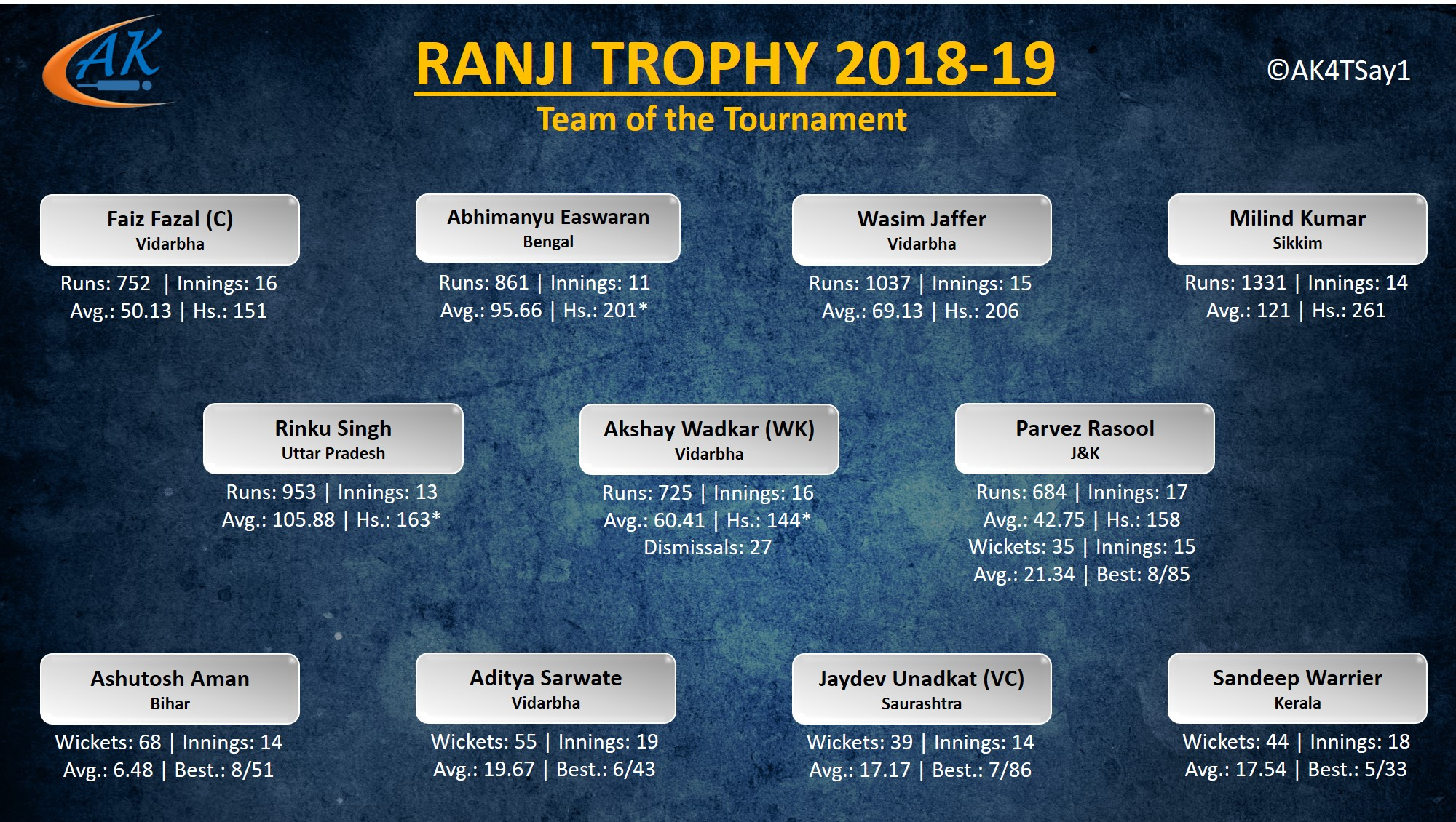 Team of the Tournament for Ranji Trophy 2018-19
