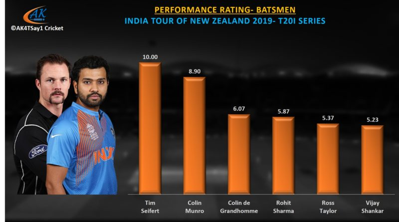 India vz NZ 2019 T20I series batting performance