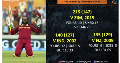 Top 3 Knocks by Chris Gayle in ODIs