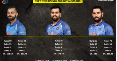 India vs Australia Top Knocks in T20I Internationals