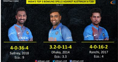 Top spell by Indian bowlers against Australia in T20Is