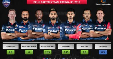 Delhi Capitals Team Rating for IPL 2019