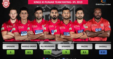 KXIP Team Rating for IPL 2019