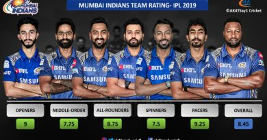 MI Team Rating for IPL 2019