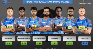 RR Team Rating for IPL 2019