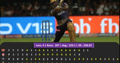 The Andre Russell Show in IPL 2019