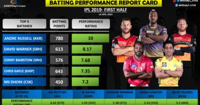 IPL 2019, Batting Performance Report Card for First Half