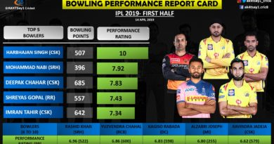 IPL 2019- Bowling Performance Report Card for First Half