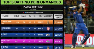Top 5 Batting Performances from first half of IPL 2019