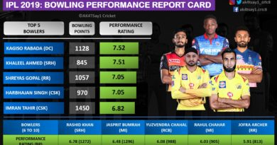 IPL 2019 Bowling Performance Report Card