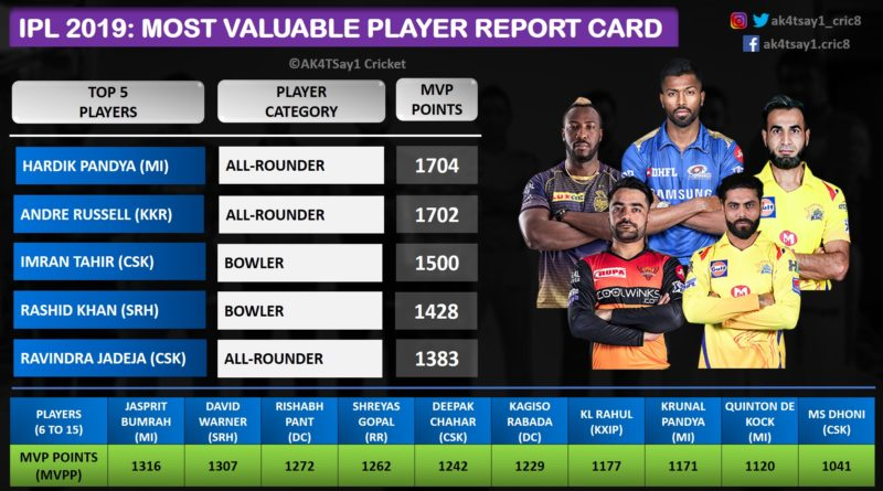 IPL 2019- Most Valuable Player