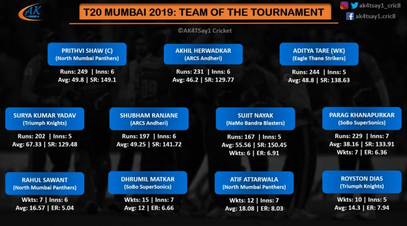 T20 Mumbai 2019- Team of the tournament