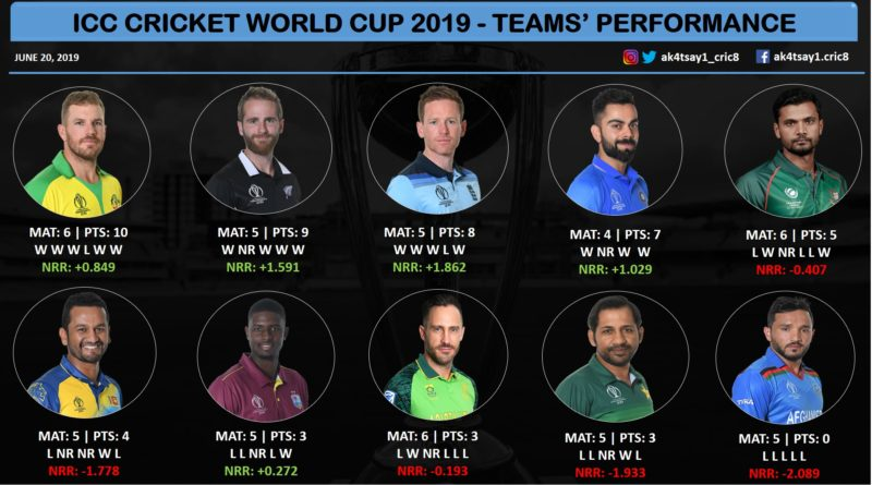 ICC Teams' performance World Cup 2019
