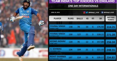 Top Knocks by Indian batsmen against England in ODIs