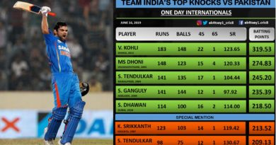 Top Knocks by Indian batsmen against Pakistan in ODIs