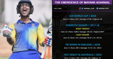 Mayank Agarwal World Cup 2019