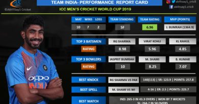 Team India Report Card- World Cup 2019