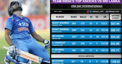 Top Knocks by Indian batsmen against SriLanka in ODIs