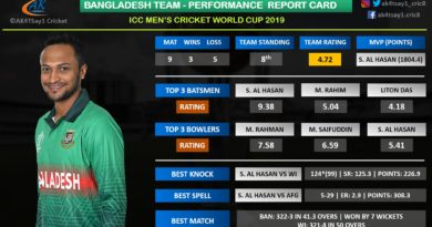 World Cup 2019- Bangladesh team performance report card