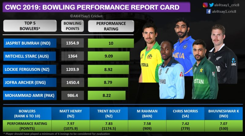 World Cup 2019 Bowling Performance Report Card