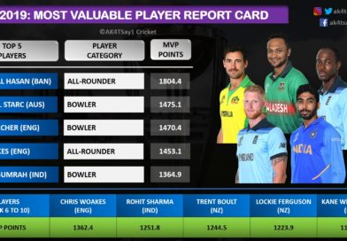 World Cup 2019 Most Valuable Player Report Card