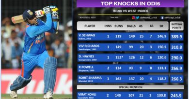 India vs WI Top 5 knocks in ODIs
