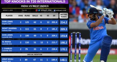 India vs West Indies- Top 5 knocks in T20Is
