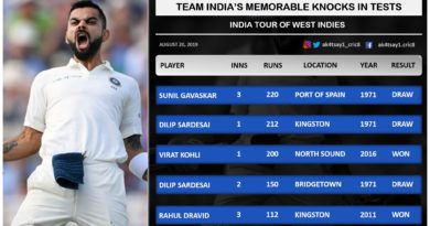 Top Knocks by Indian batsmen in Tests- India Tour of West Indies