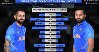 Virat Kohli vs Rohit Sharma in ODIs