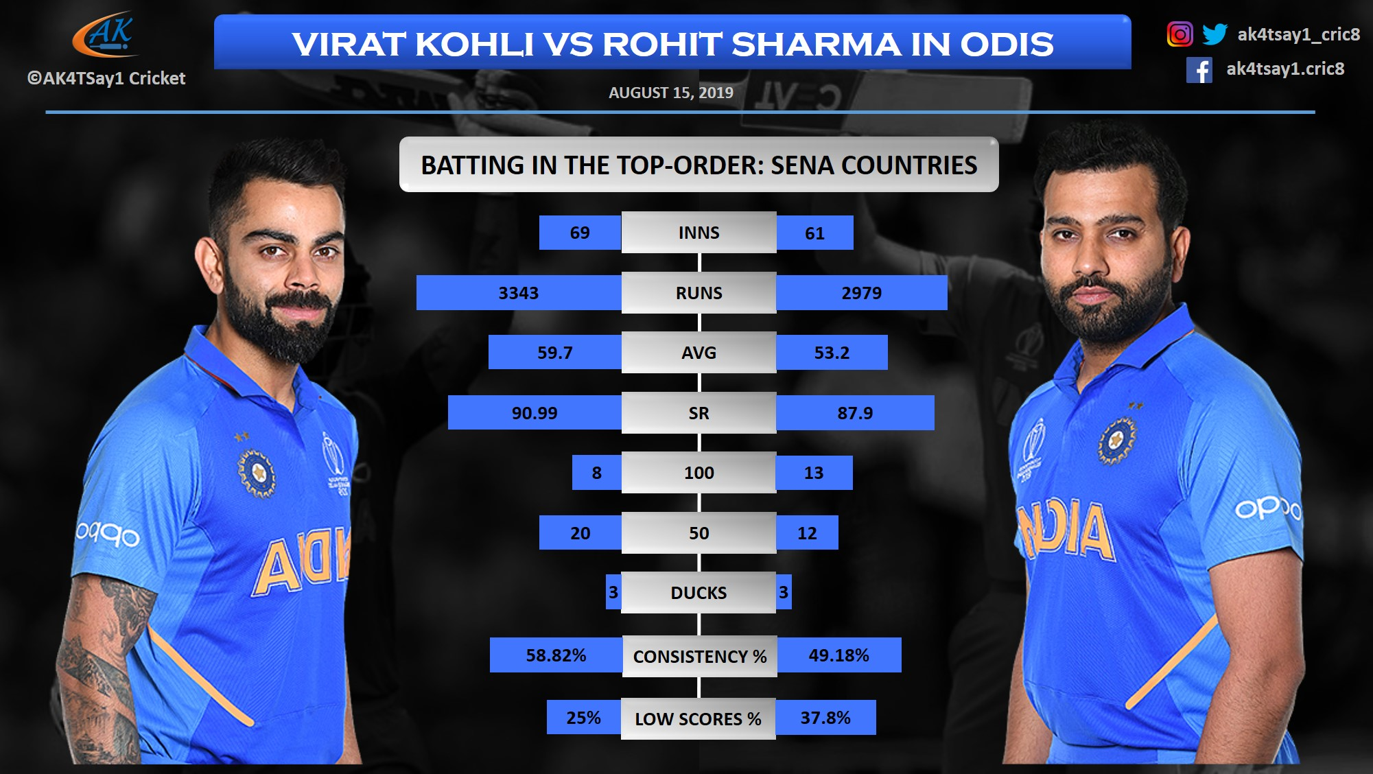 Virat Kohli vs Rohit Sharma in SENA Countries in ODIs