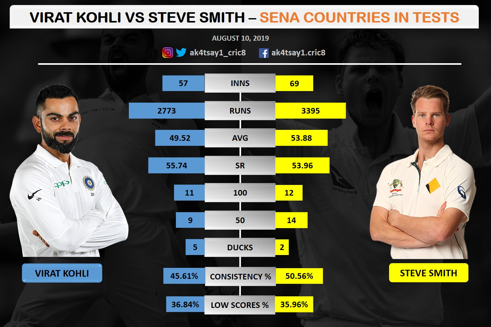 Virat Kohli vs Steve Smith in SENA countries in Tests