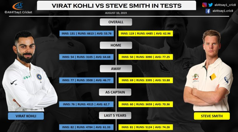 Virat Kohli vs Steve Smith in Test Matches
