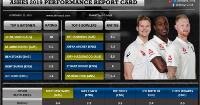 Ashes 2019 Performance Report Card