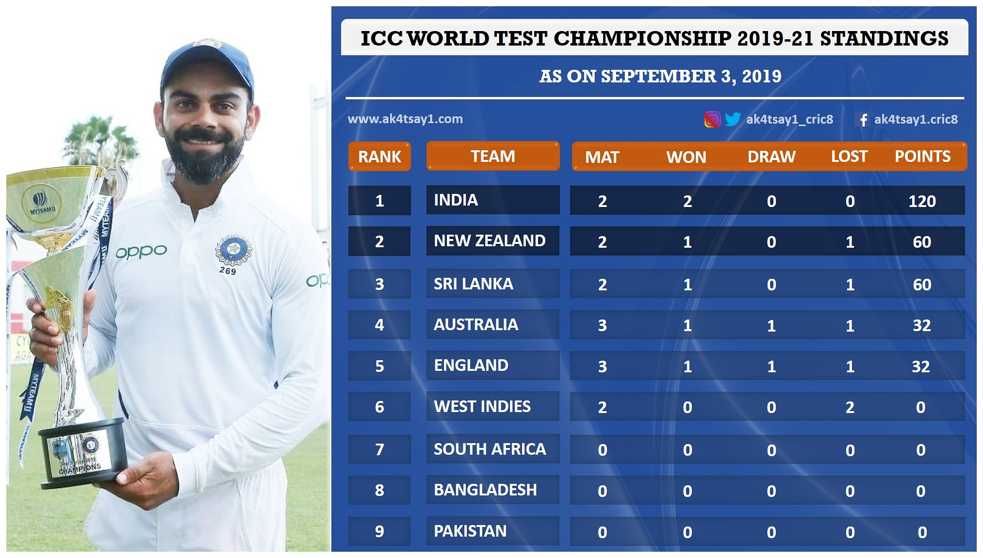 ICC World Test Championship 2019-21 Standings as on September 3, 2019
