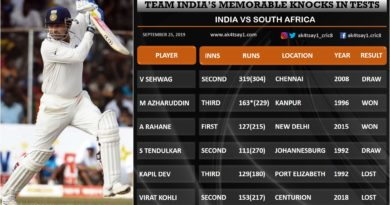 top knocks in tests india vs sa