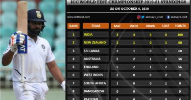 India vs SA first Test match report card