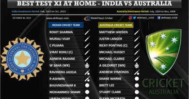 India vs Australia Best Test 11