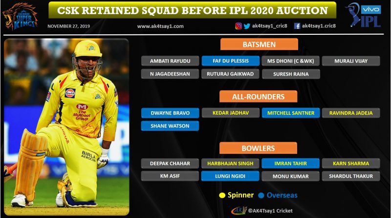 Chennai Super Kings (CSK) strategy for IPL 2020 Auction