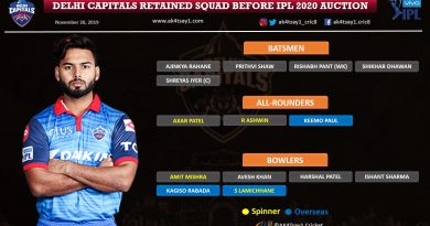 Delhi Capitals (DC) strategy for IPL 2020 Auction
