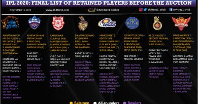 IPL 2020 Auction List of Retained Players