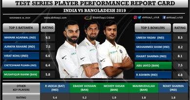 India vs Bangladesh 2019 Test series player performance report card