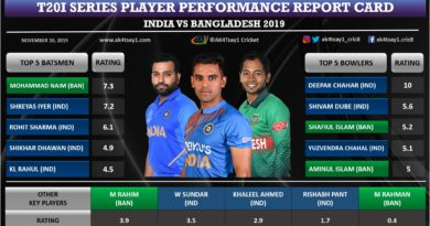 India vs Bangladesh T20I series player performance report card