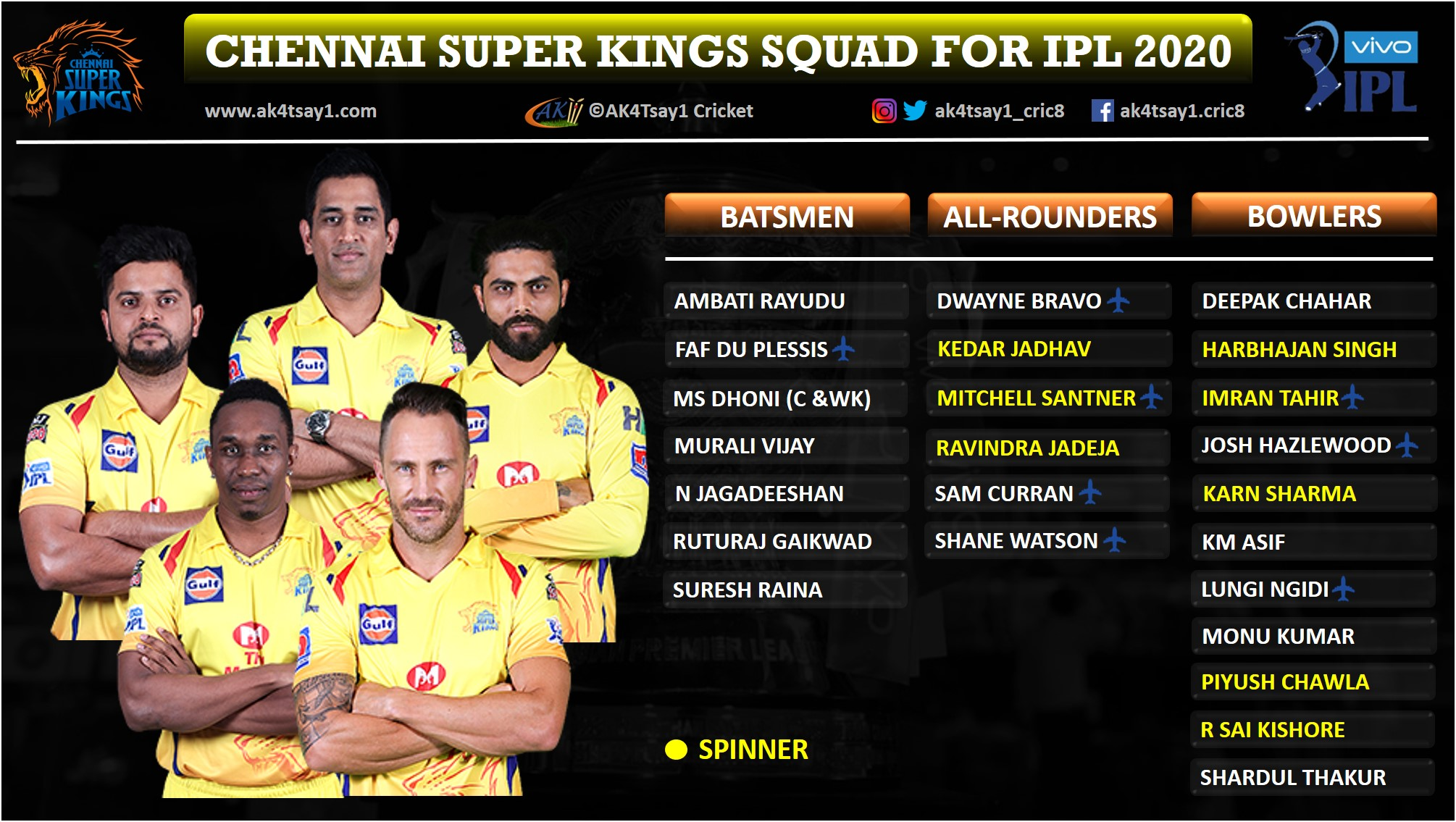 Chennai Super Kings, CSK Squad for IPL 2020