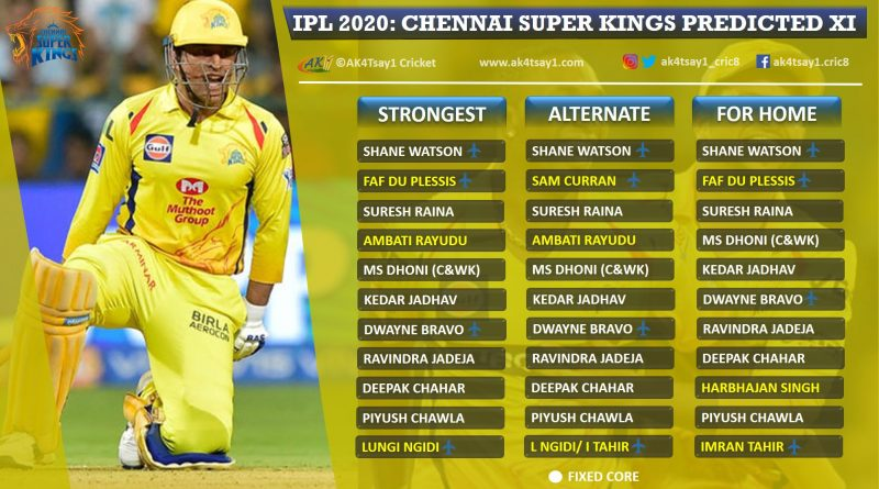 Chennai Super Kings, CSK Strongest Predicted 11 for IPL 2020