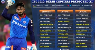 Delhi Capitals, DC Predicted 11 for IPL 2020