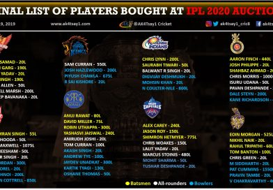IPL 2020 Auction buys and Complete Squad List of all the teams
