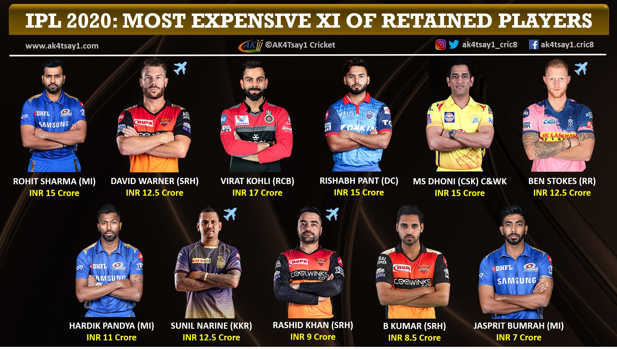 IPL 2020 Most expensive 11 of Retained Players